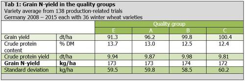 Tab 1: Grain N-yield in the quality groups
