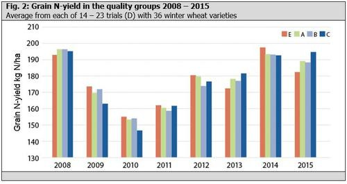 Fig. 2: Grain N-yield in the quality groups 2008 - 2015