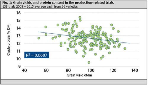 Fig. 1: Grain yields and protein content in the production-related trials